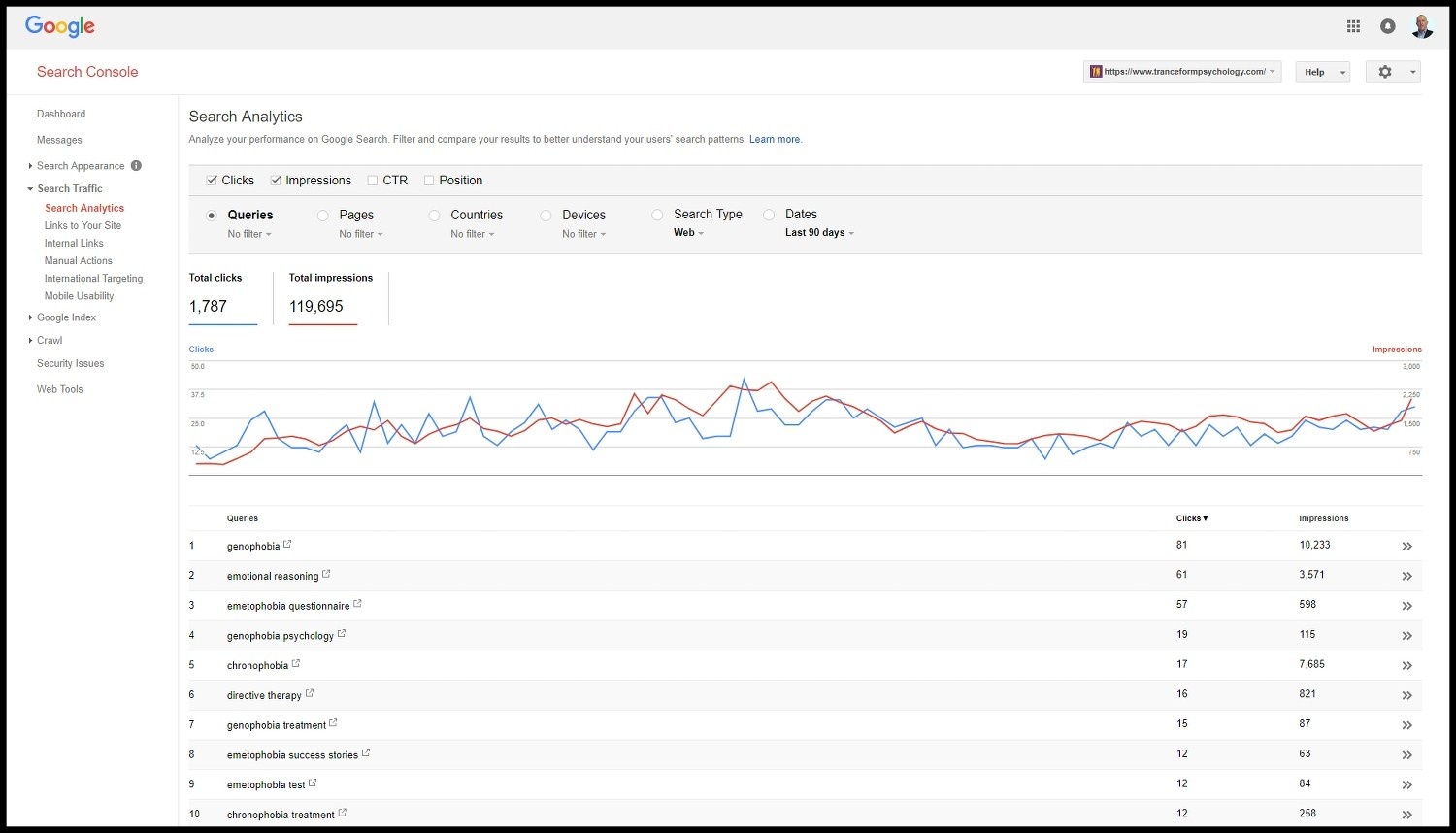 SEO Traffic for TranceForm Psychology Webmaster Console Image